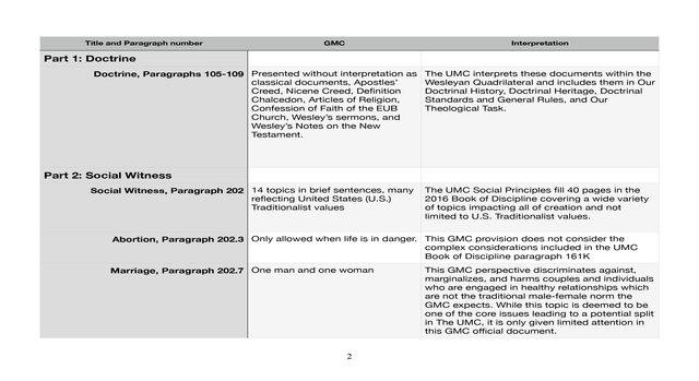 GMC Analysis