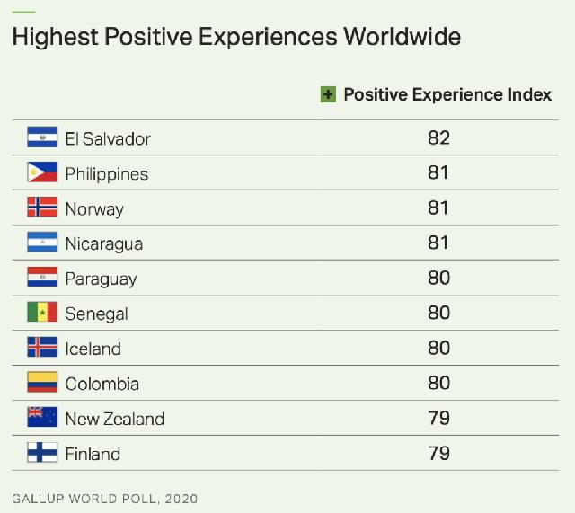 Most positive experiences