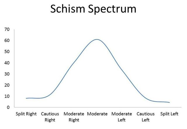 Schism Spectrum