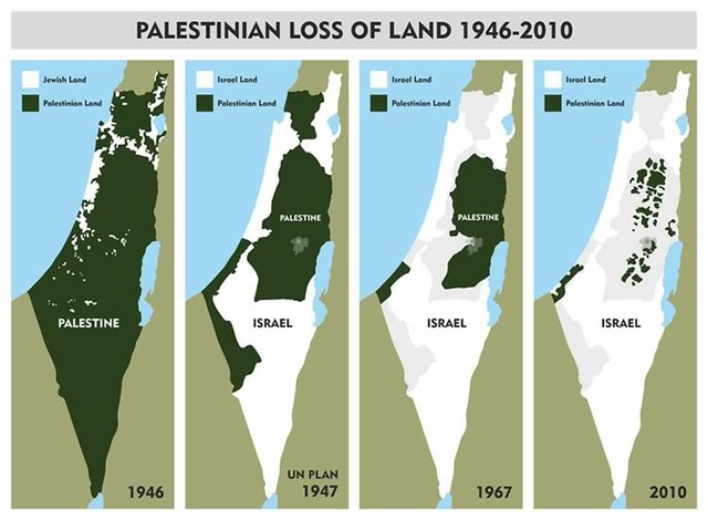 Palestine Loss of Land