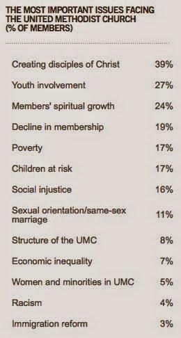 Interest Poll