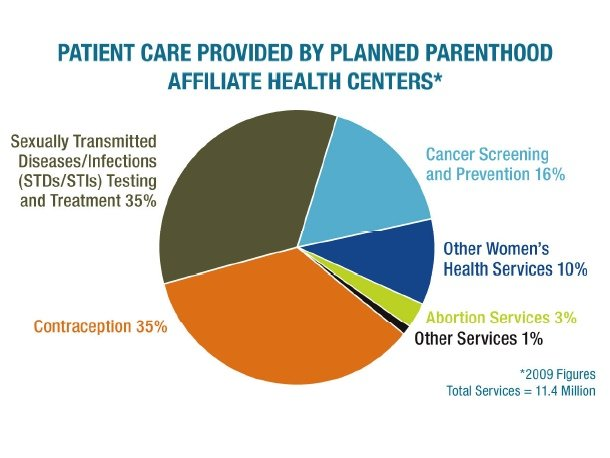 Planned Parenthood Graph