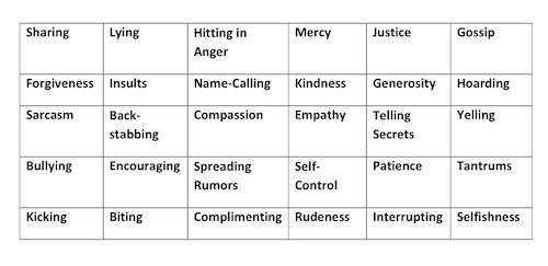 Values Chart