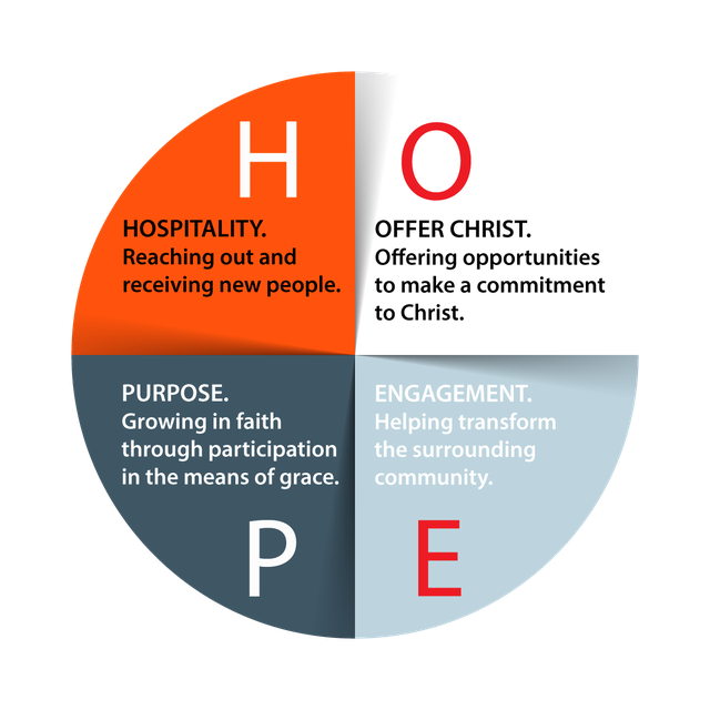 Project HOPE Chart