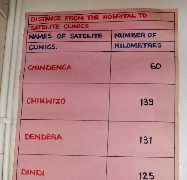 Nyadire Distances