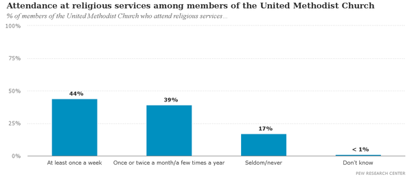 Attendance_at_religious_services_among_members_of_the_United_Methodist_Church.png