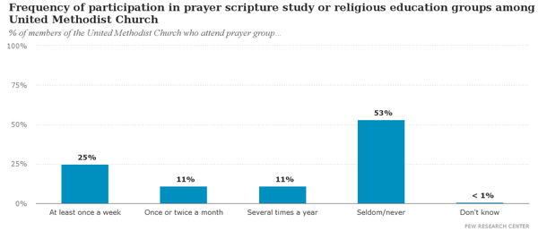 Frequency_of_participation_in_prayer_scripture_study_or_religious_education_groups_among_members_of_the_United_Methodist_Church.png