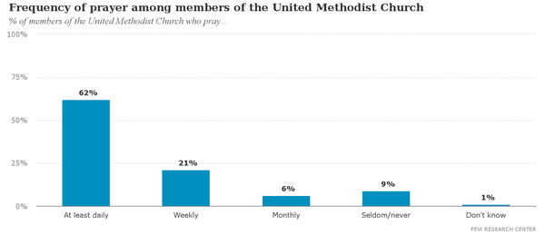 Frequency_of_prayer_among_members_of_the_United_Methodist_Church.png