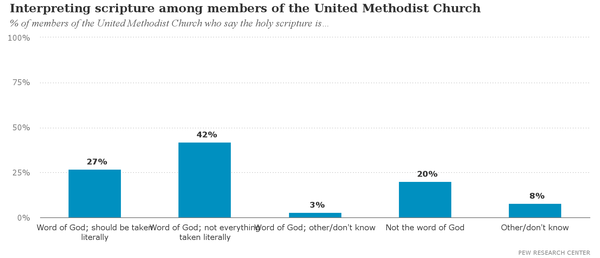 Interpreting_scripture_among_members_of_the_United_Methodist_Church.png
