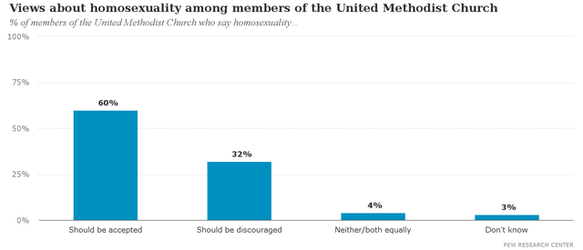 Views_about_homosexuality_among_members_of_the_United_Methodist_Church.png