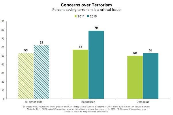 Concerns over Terrorism