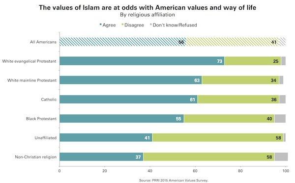 Islam at Odds