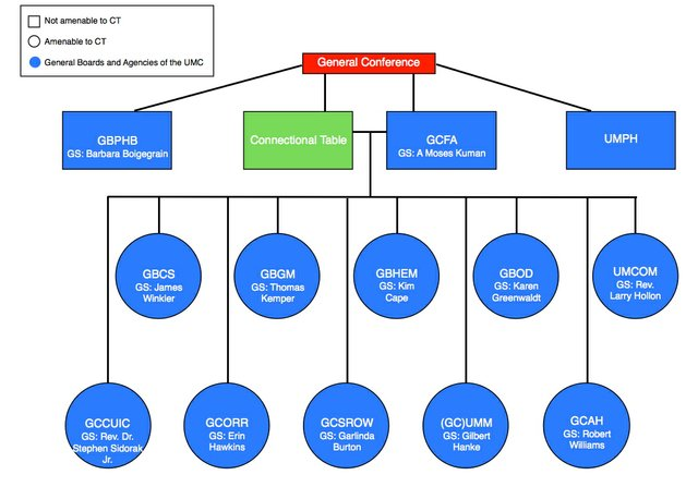 Current UMC Structure