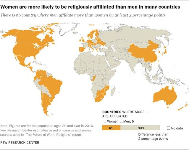 Women's Religious Affiliation