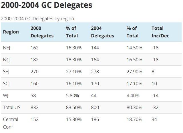 Delegate Counts