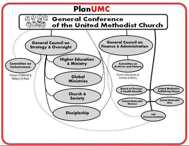 Plan UMC