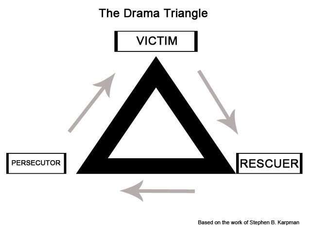 The Drama Triangle
