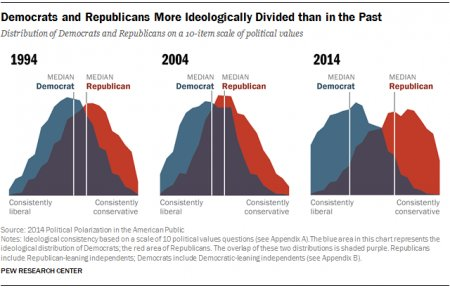 Ideologically Divided