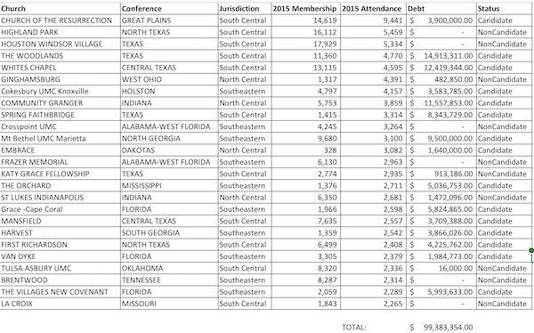 UMC Statistics