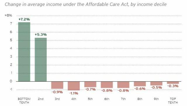 ACA Redistribution