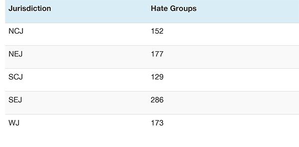 Jurisdiction Hate Groups