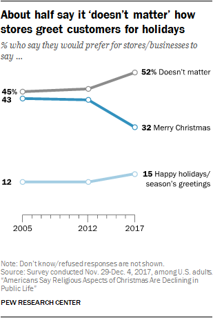 about-half-say-it-doesnt-matter-how-stores-greet-customers-for-holidays.png
