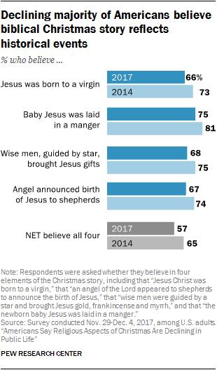 declining-majority-of-americans-believe-biblical-christmas-story-reflects-historical-events.png