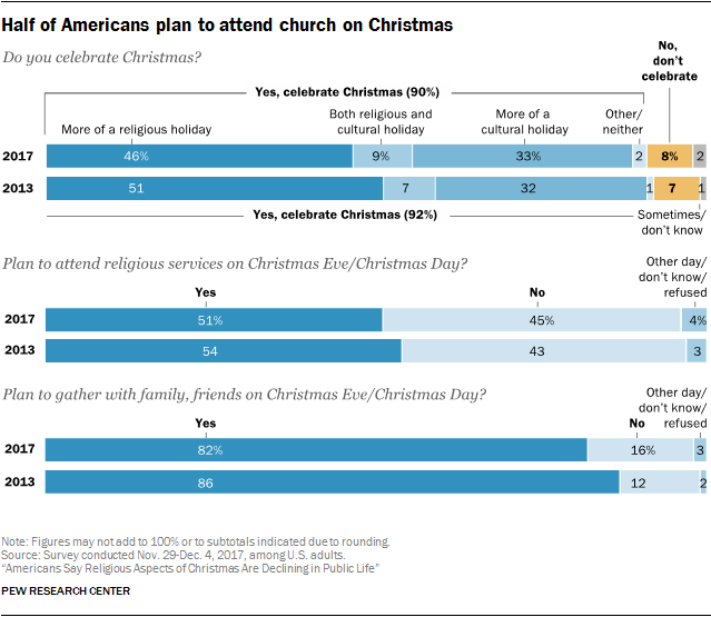 half-of-americans-plan-to-attend-church-on-christmas.png