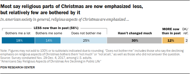 most-say-religious-parts-of-christmas-are-now-emphasized-less-but-relatively-few-are-bothered-by-it.png