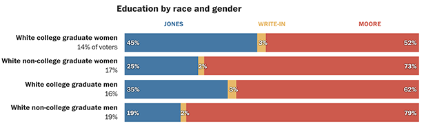 Race and Gender Voting Moore