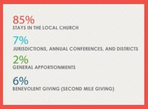 Connectional Giving 2017