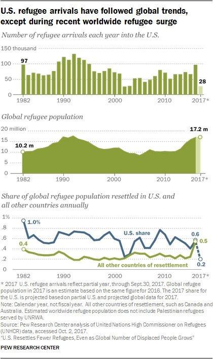 Refugee Chart 1