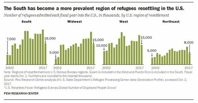 Refugee Chart 2