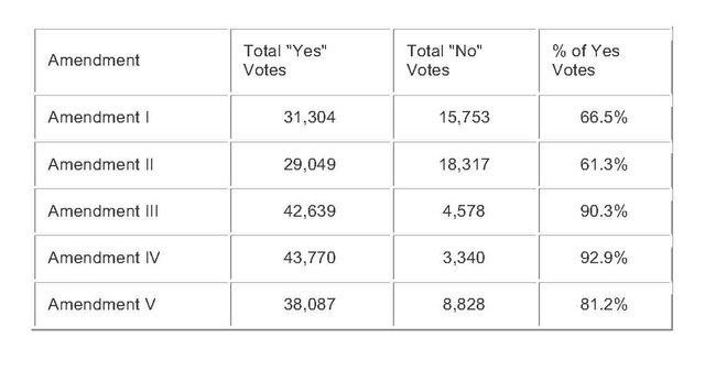 Amendment Results