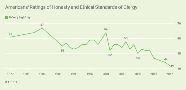 Clergy Credibility