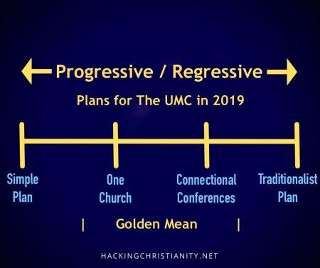 Progressive-Regressive
