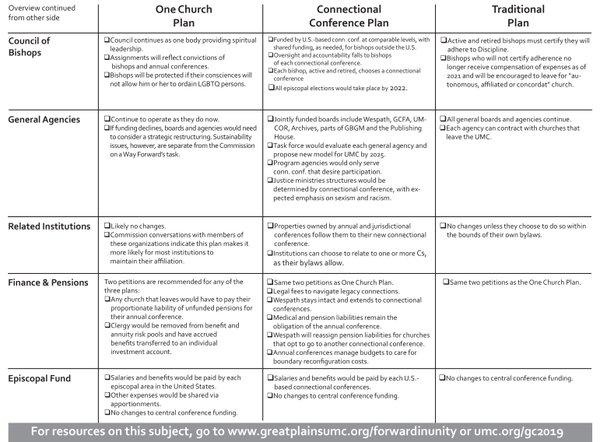 GP Way Forward Chart 2