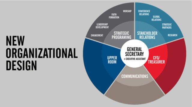 Discipleship Ministries Chart