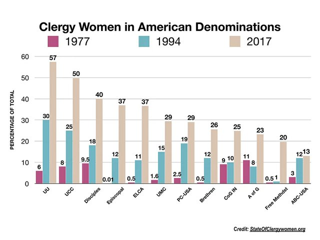 Clergywomen Chart