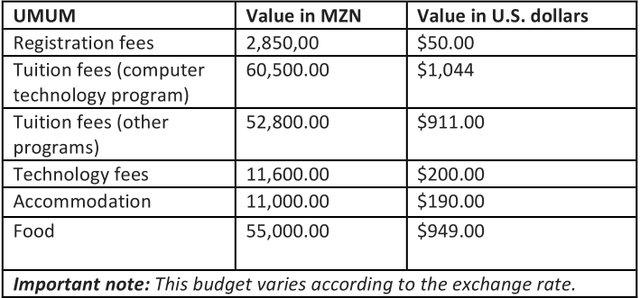 University of Mozambique Budget
