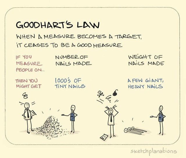 Goodhart's Law