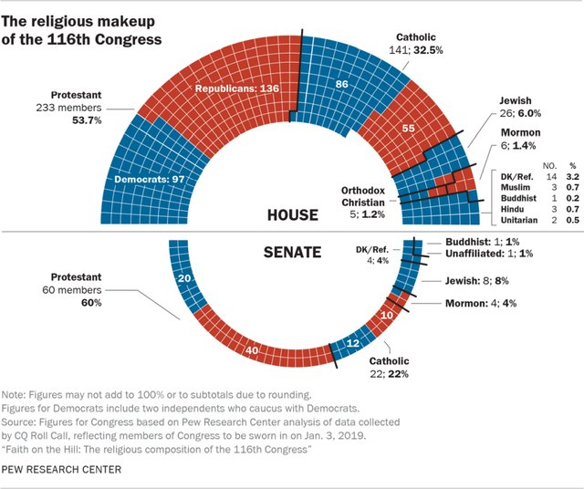 Religions 116th Congress