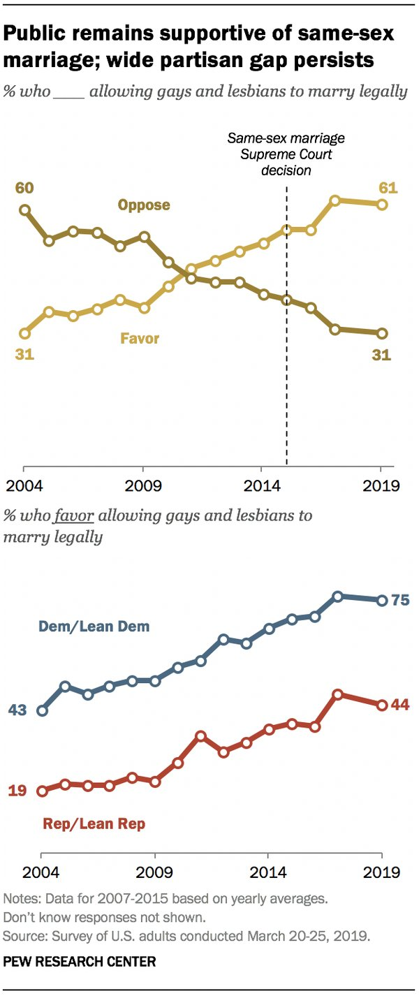 Same-sex marriage approval