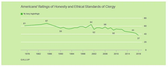 Clergy Trust Survey