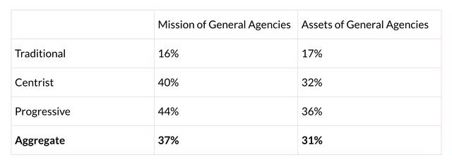 Mainstream UMC 4 Agencies