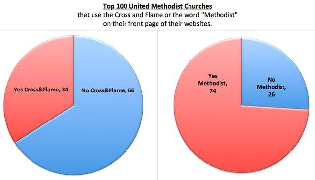 Methodism Chart