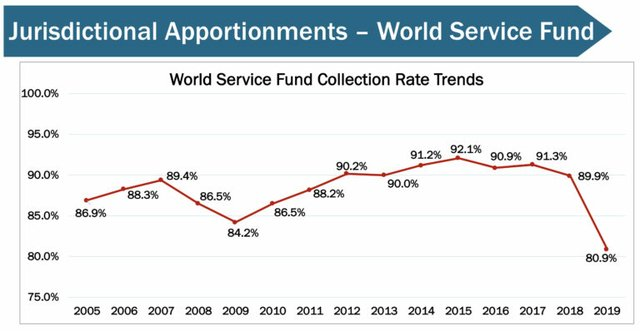 Funding Decline