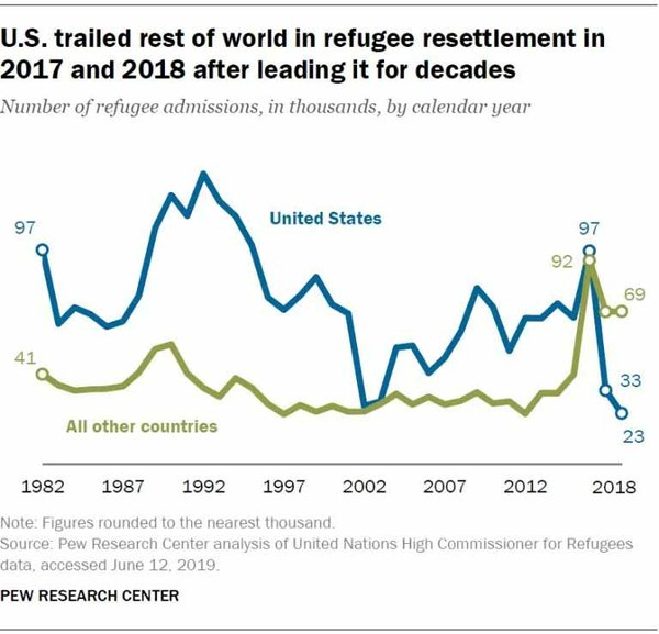 U.S. Trailed on Refugees
