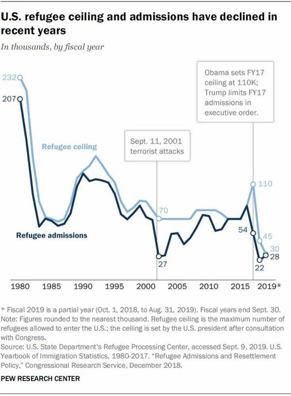 U.S. Refugee Cap