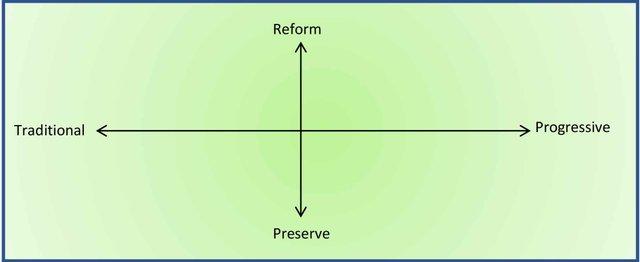 Schism chart